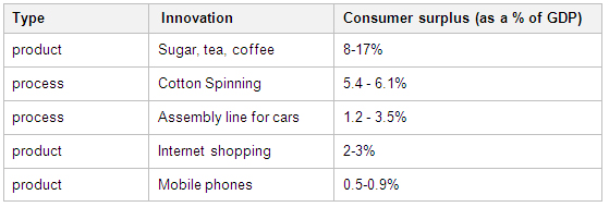 Consumer-surplus-generated-by-selection-of-innovations