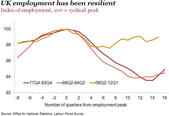 Index-of-employment