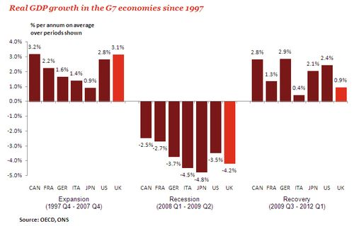Real-GDP-Growth-G7