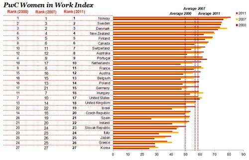 PwC-Women-In-Work-Index