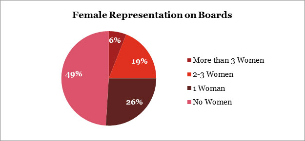 Female-representation-on-boards