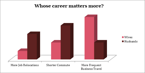 Careers-graph