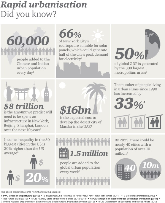 Megatrends-urbanisation-inforgraphic