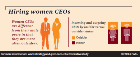 Strategy& Hiring women CEOs