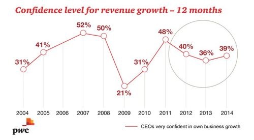 PwC's 17th Annual Global CEO Survey - confidence levels