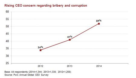 Rising CEO concern re bribery & corruption