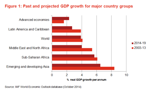 Fig 1 - Past and projected GDP growth for major country groups