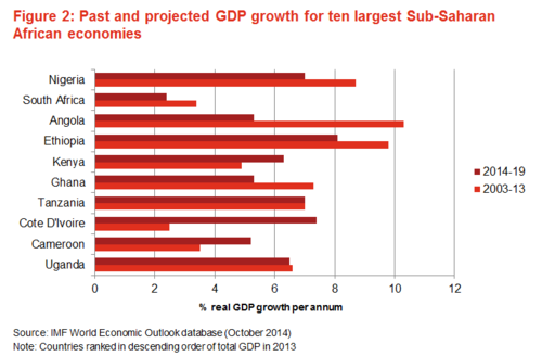 Fig 2 - Past and projected GDP growth for 10 largest Sub-Saharan African economies