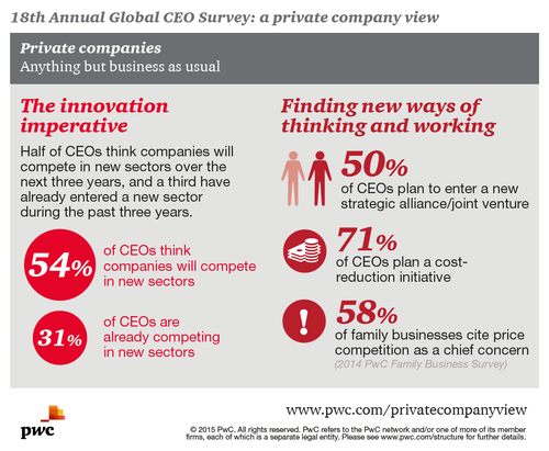 Private Company View, innovation imperative infographic