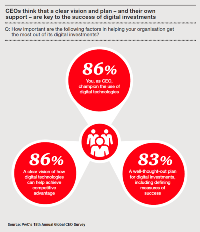 PwC's 18th CEO Survey - Figure 12