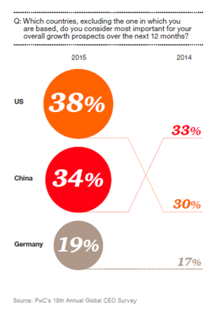 PwC's 18th Annual Global CEO Survey - Fig 3