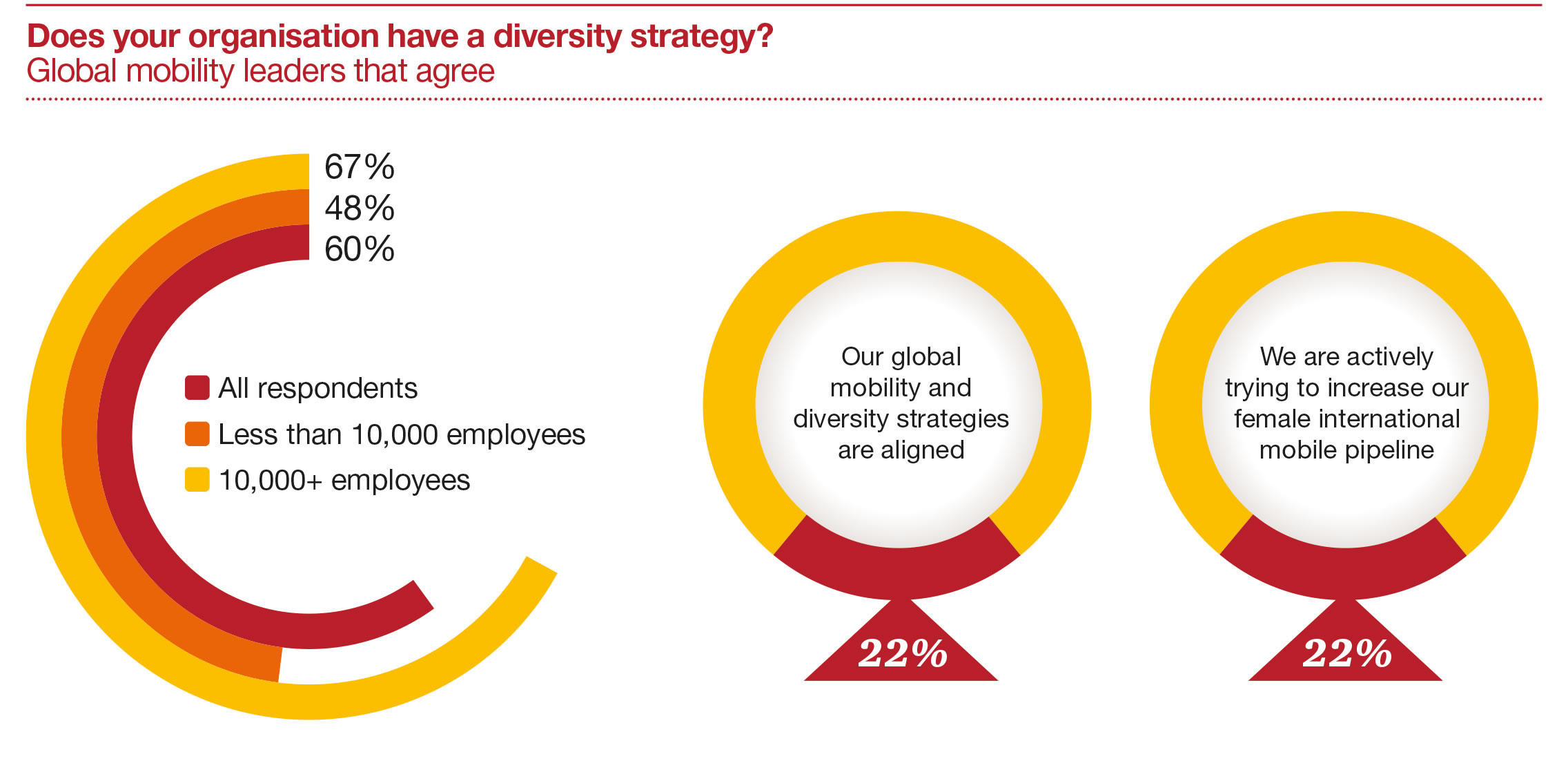 international women s day promoting international career at pwc i sponsor a diversity mandate focused on embedding diversity and inclusion throughout our network ensuring alignment among our talent mobility and