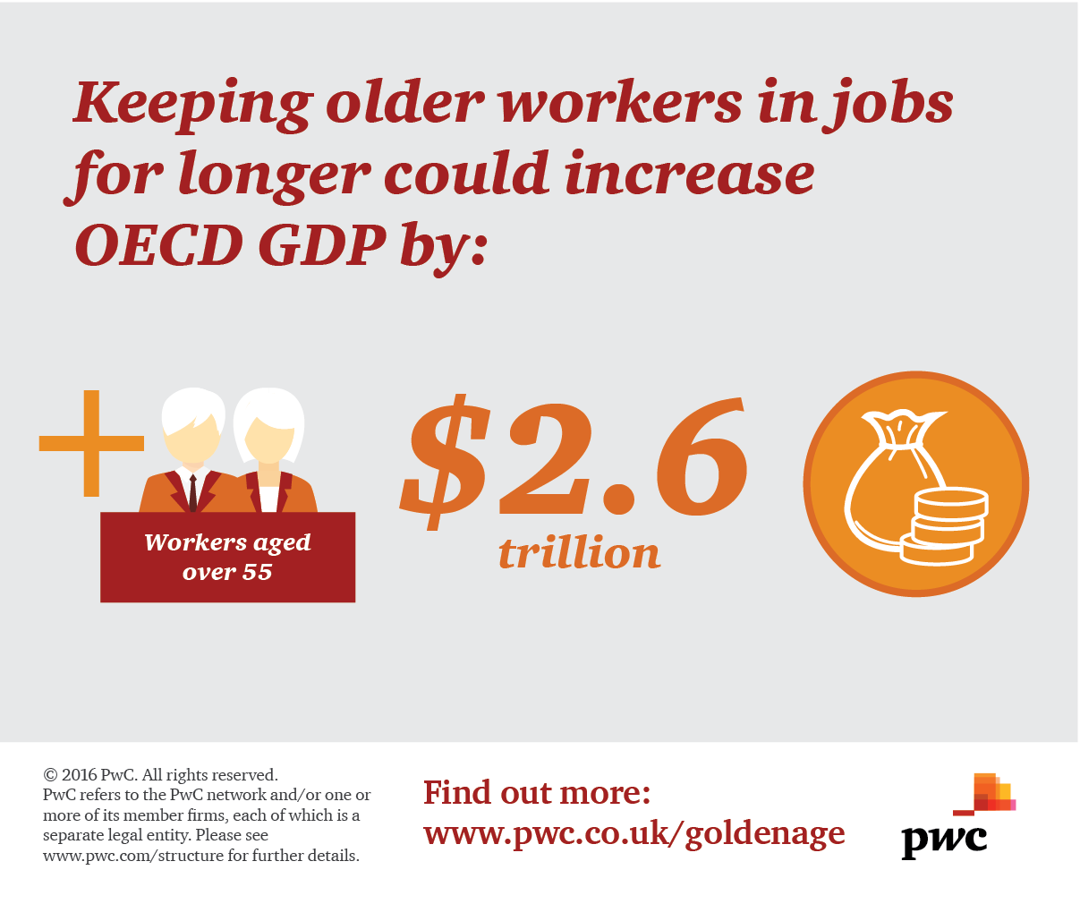 how can public policy harness the power of older workers global of course the potential gdp boost from increasing the employment rates of 55 64 year olds and people aged 65 varies significantly across countries