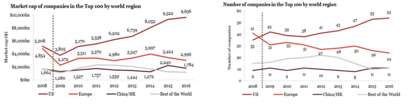 The US extends its leading position in PwC's Global Top 100