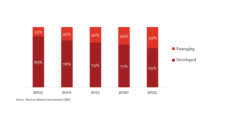 The Digital Healthcare Leap - Growth Markets