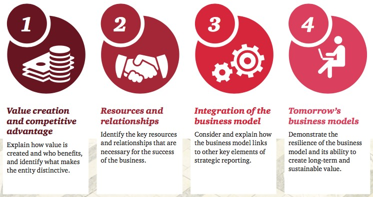 PwC Business model types