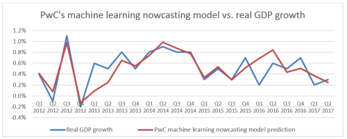 What can machine learning add to economics? - Economics in business