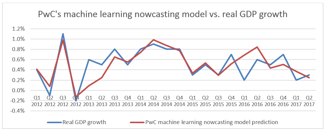 What can machine learning add to economics? - Economics in