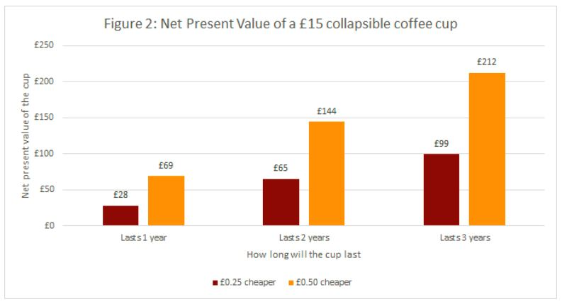 Collapsing coffee cup chart