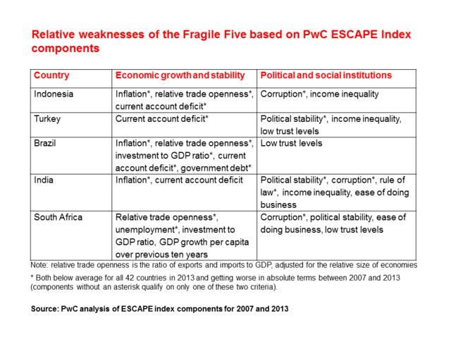 Relative weakness of Fragile Five