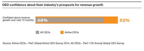 Airline CEO confidence 2014