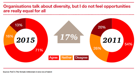 PwC - The female millennial (2)