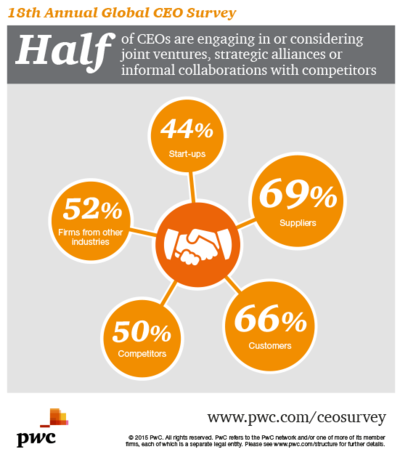 PwC's 18th Annual Global CEO Survey partnering image