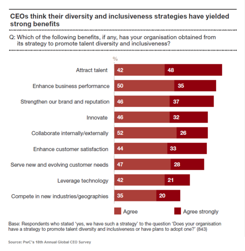 PwC's 18th Annual Global CEO Survey - Fig E