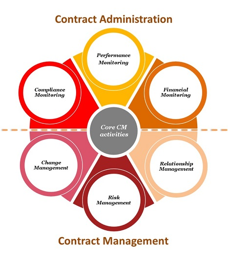 The Effective Contract Management Model Ecom  Deal Talk