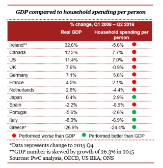 GDP household GEW1