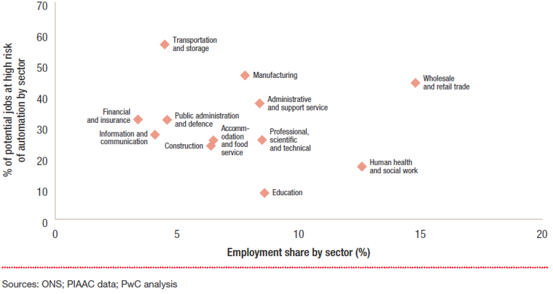 UKEO0317 employment share by sector