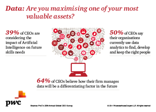 Data – are you maximising one of your most valuable assets?
