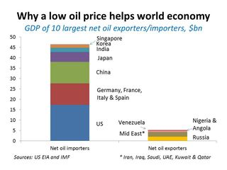 Oil and world economy