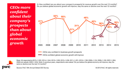 PwC CEO Survey - Confidence in company growth and economy