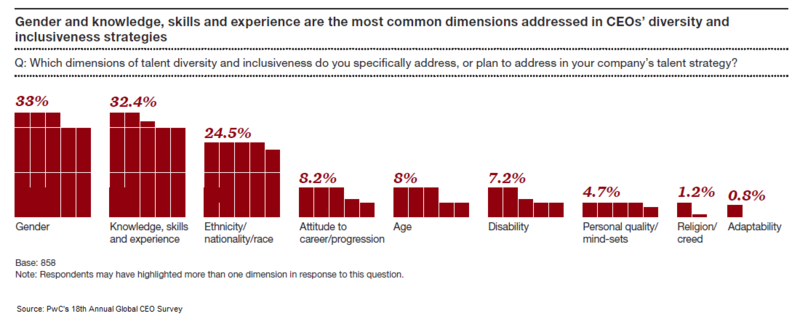 PwC's 18th Annual Global CEO Survey - Fig 18