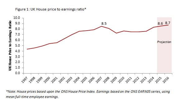 Uk House Price Inflation Expected To Halve In 2015 As