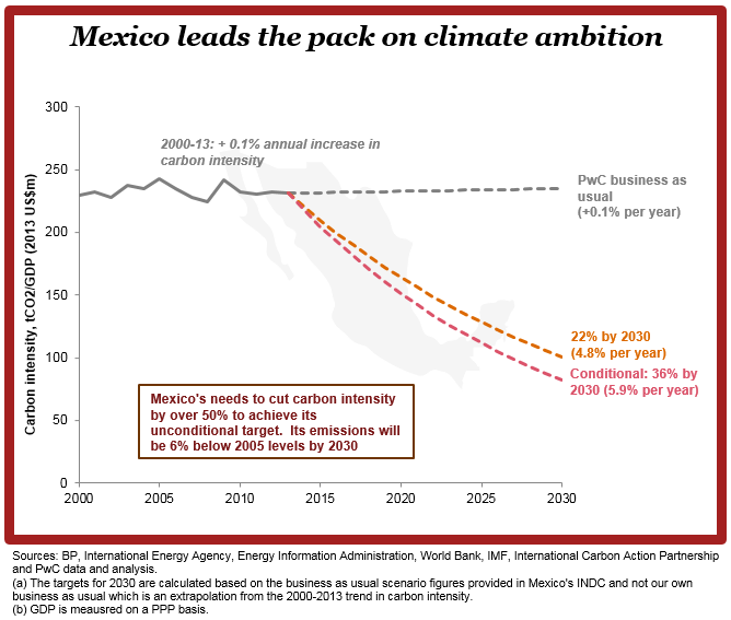 Mexico leads on ambition