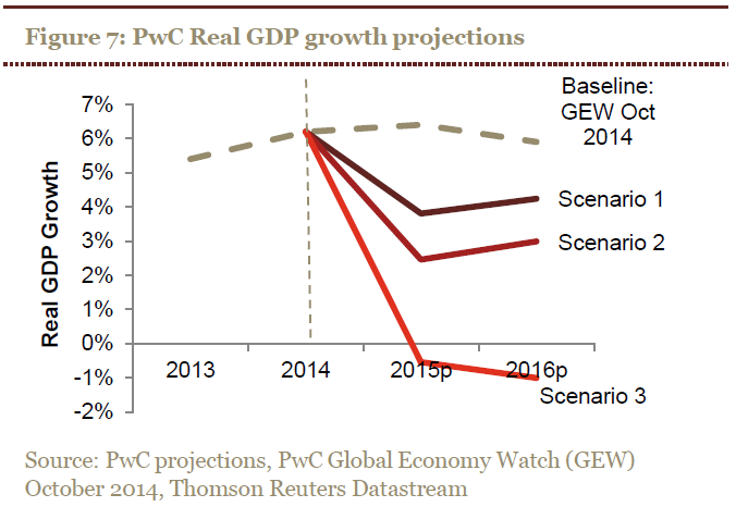 Nigeria GDP Projection