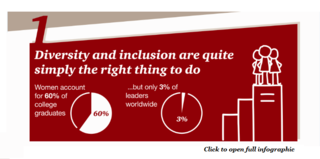 Five reasons why diversity and inclusion matter to every