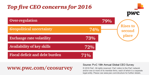 CEO Survey top concerns-01