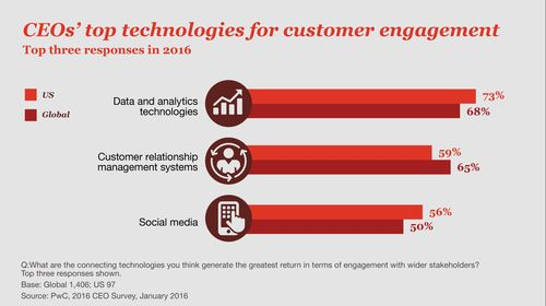 CEO's top technologies for customer engagement- Dan DiFilippo
