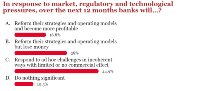 In response to market, regulatory and technological pressures, over the next 12 months banks will...?