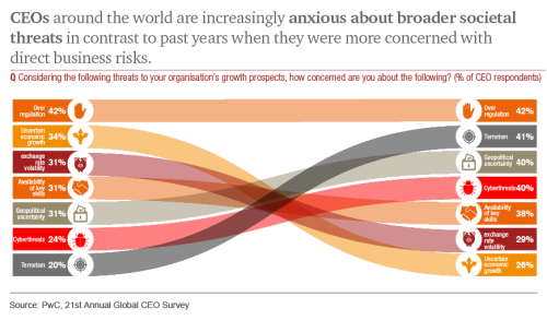 Pwc-ceo-blog-graphic