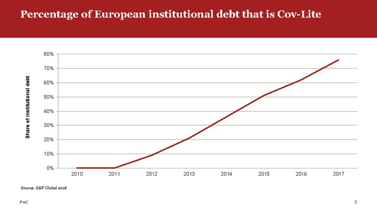 Graph showing percentage of European debt that is Cov-lite by year