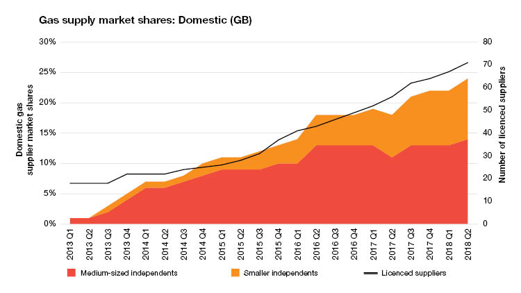Gas-market-shares