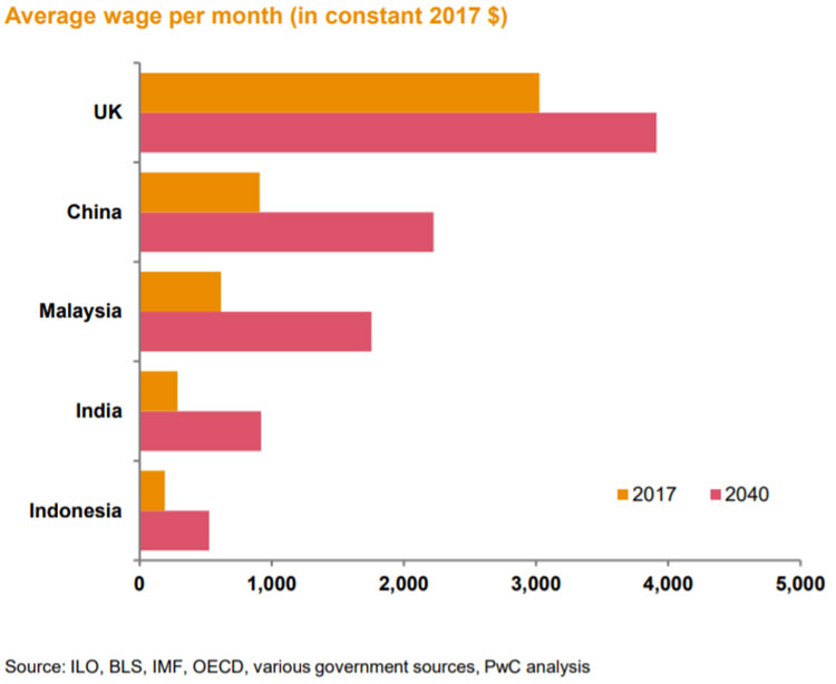 Average-wage-per-month