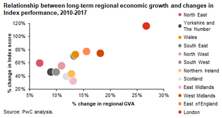 Relationship between long-term regional economic growth and changes in Index performance, 2010-2017