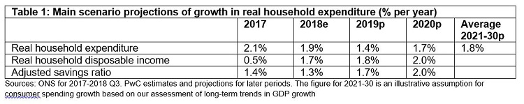 Table 1_UK Economic Outlook blog