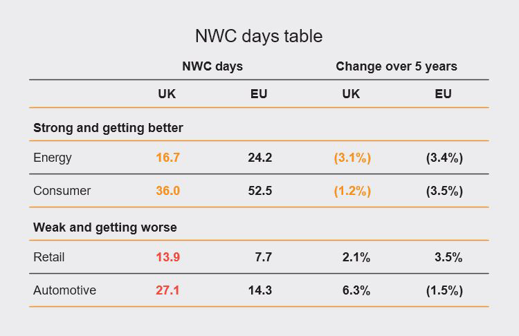 NWC days table