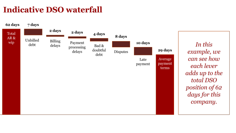 Indicative DSO waterfall